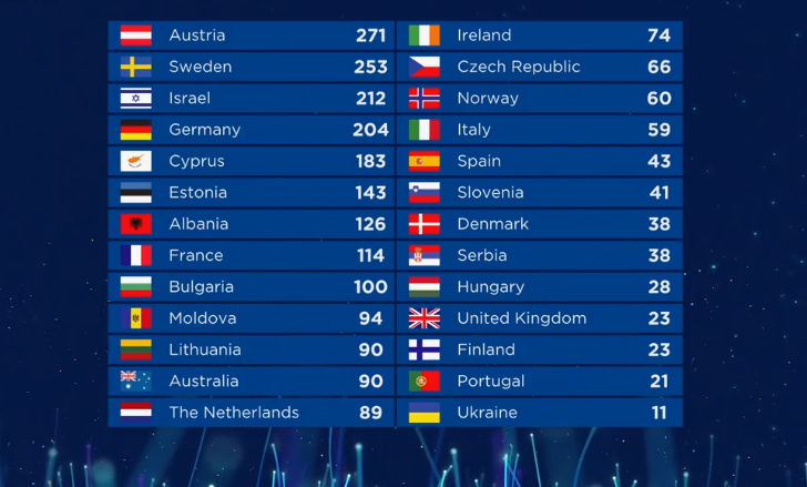 Eurovision 2019 Results